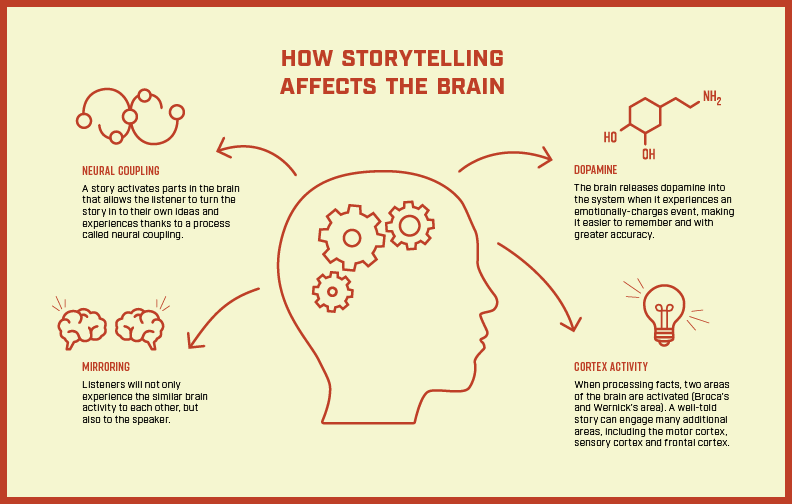 Storytelling Infographic 01